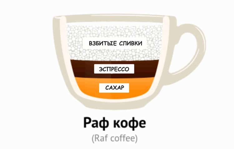 Состав раф кофе